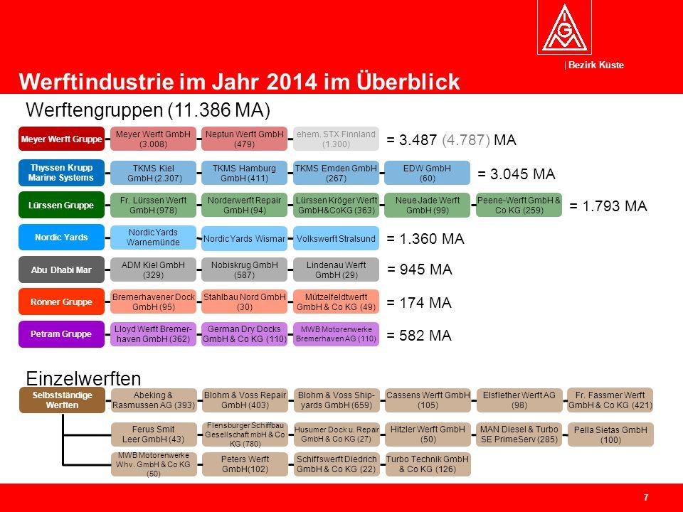 Thyssen Krupp Marine Systems Selbstständige Werften