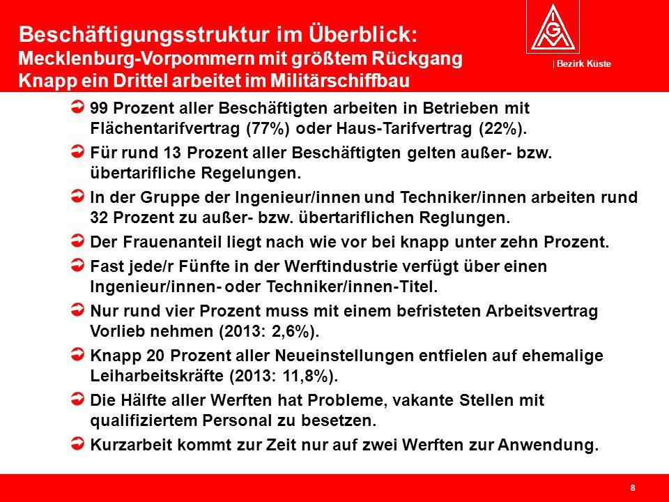 Beschäftigungsstruktur im Überblick: Mecklenburg-Vorpommern mit größtem Rückgang Knapp ein Drittel arbeitet im Militärschiffbau