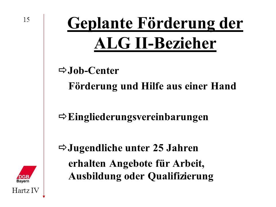 Geplante Förderung der ALG II-Bezieher