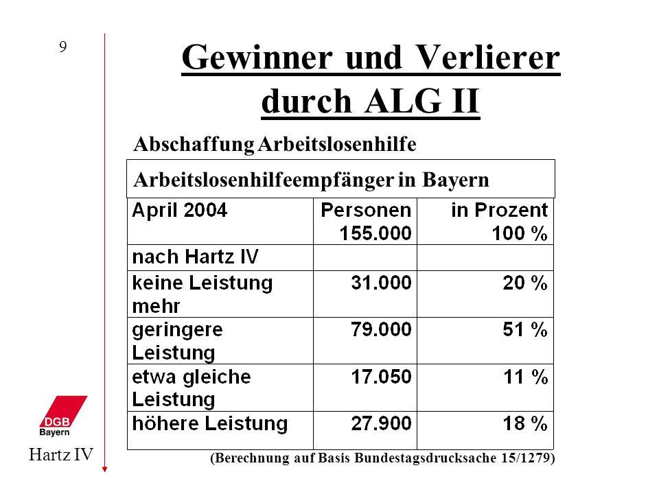 Gewinner und Verlierer durch ALG II