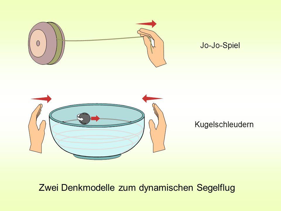 Zwei Denkmodelle zum dynamischen Segelflug