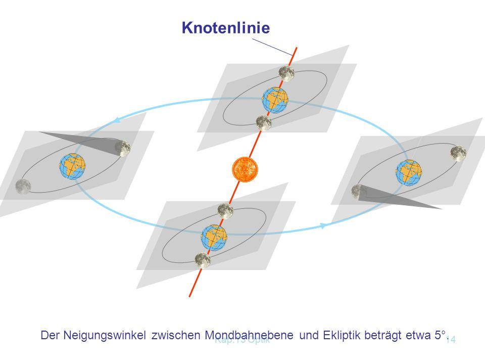 Knotenlinie Der Neigungswinkel zwischen Mondbahnebene und Ekliptik beträgt etwa 5°. Kap.13 Optik
