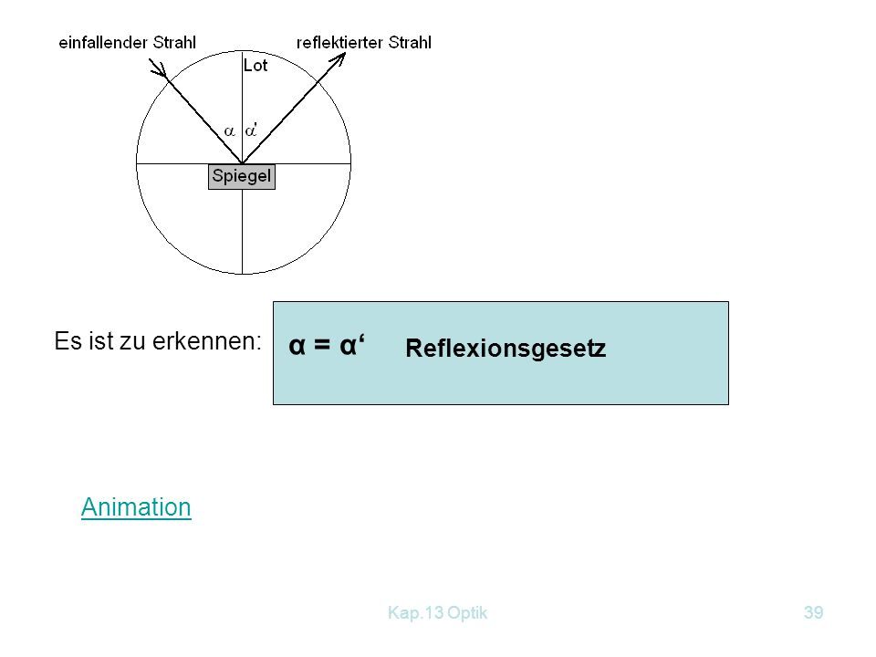 Es ist zu erkennen: α = α' Reflexionsgesetz Animation Kap.13 Optik