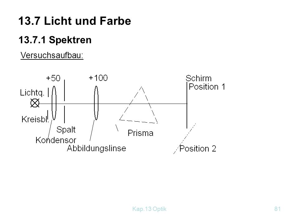 13.7 Licht und Farbe 13.7.1 Spektren Versuchsaufbau: Kap.13 Optik