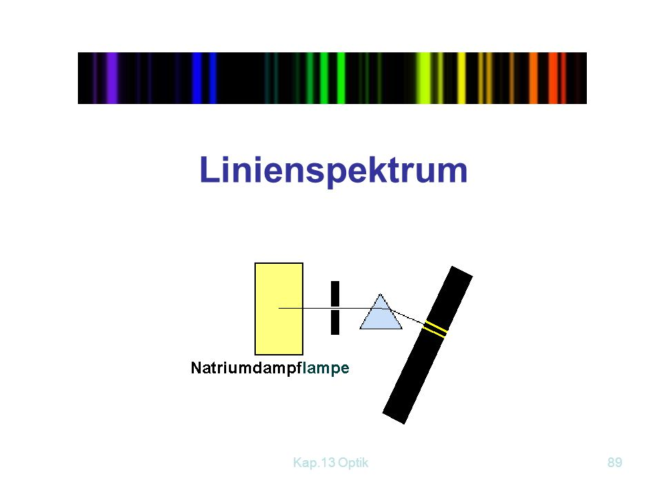 Linienspektrum Kap.13 Optik