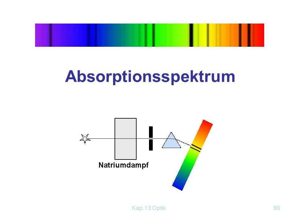Absorptionsspektrum Kap.13 Optik
