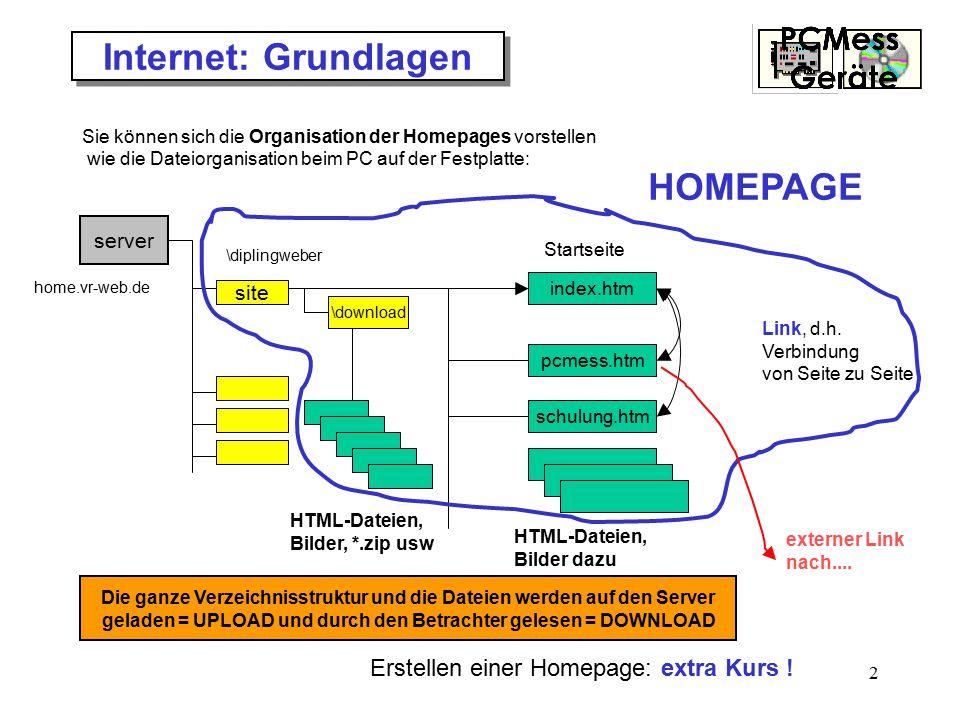 Internet: Grundlagen HOMEPAGE Erstellen einer Homepage: extra Kurs !