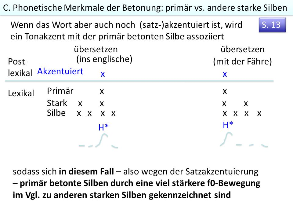 C. Phonetische Merkmale der Betonung: primär vs. andere starke Silben
