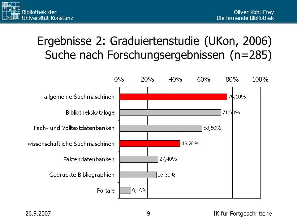 Ergebnisse 2: Graduiertenstudie (UKon, 2006) Suche nach Forschungsergebnissen (n=285)