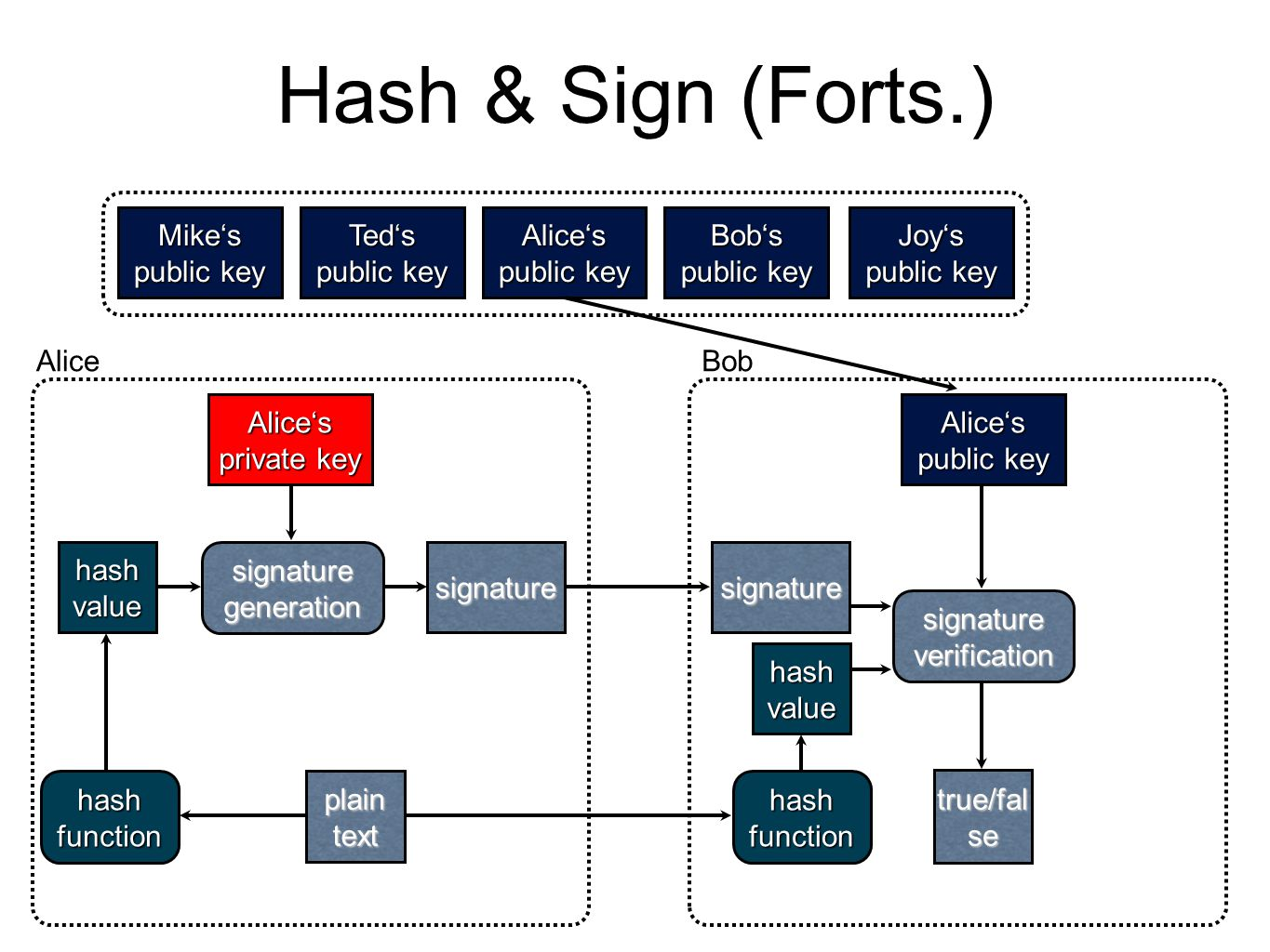 Hash & Sign (Forts.) Mike's public key Ted's public key Alice's