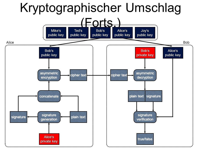 Kryptographischer Umschlag (Forts.)