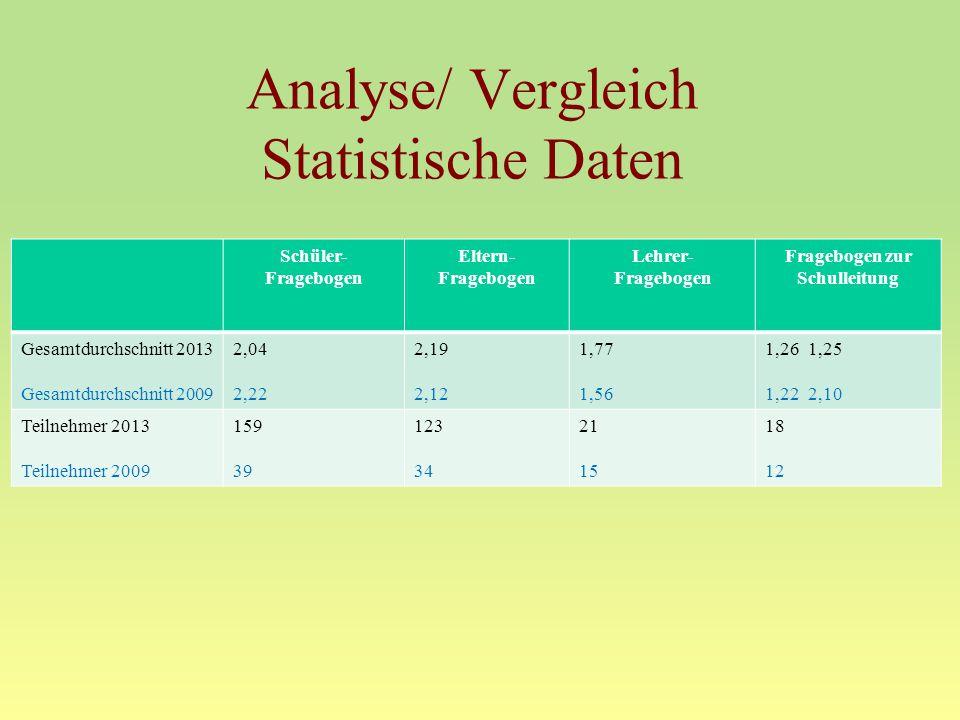 Analyse/ Vergleich Statistische Daten