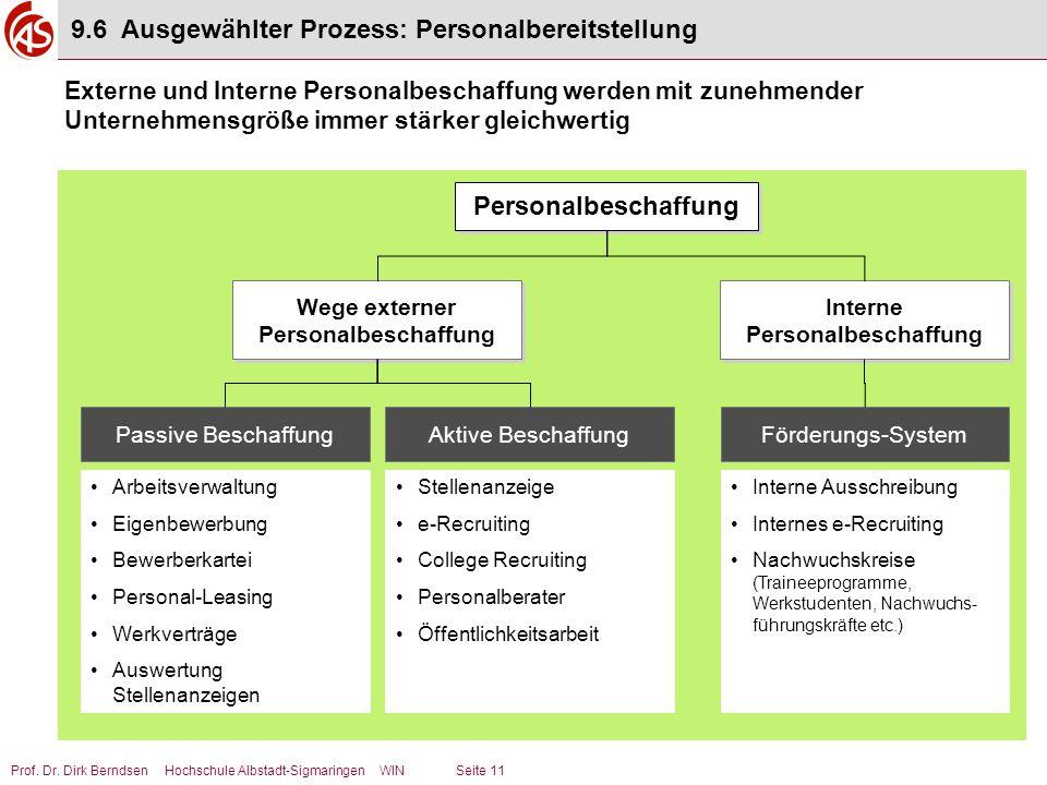Wege externer Personalbeschaffung Interne Personalbeschaffung