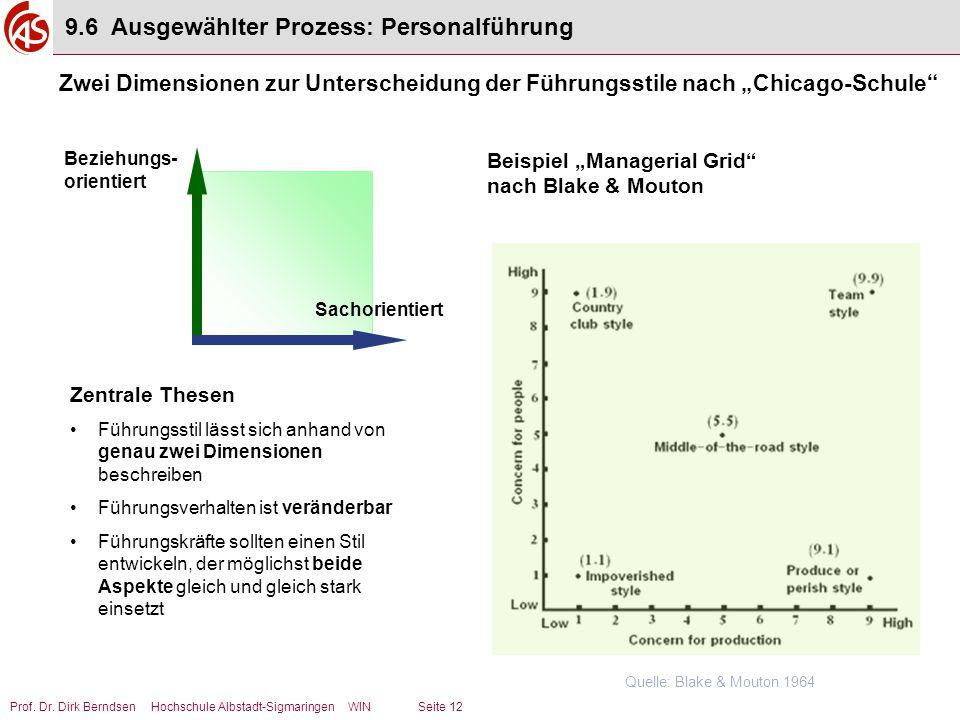 9.6 Ausgewählter Prozess: Personalführung