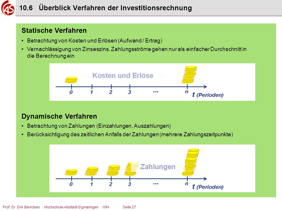10.6 Überblick Verfahren der Investitionsrechnung