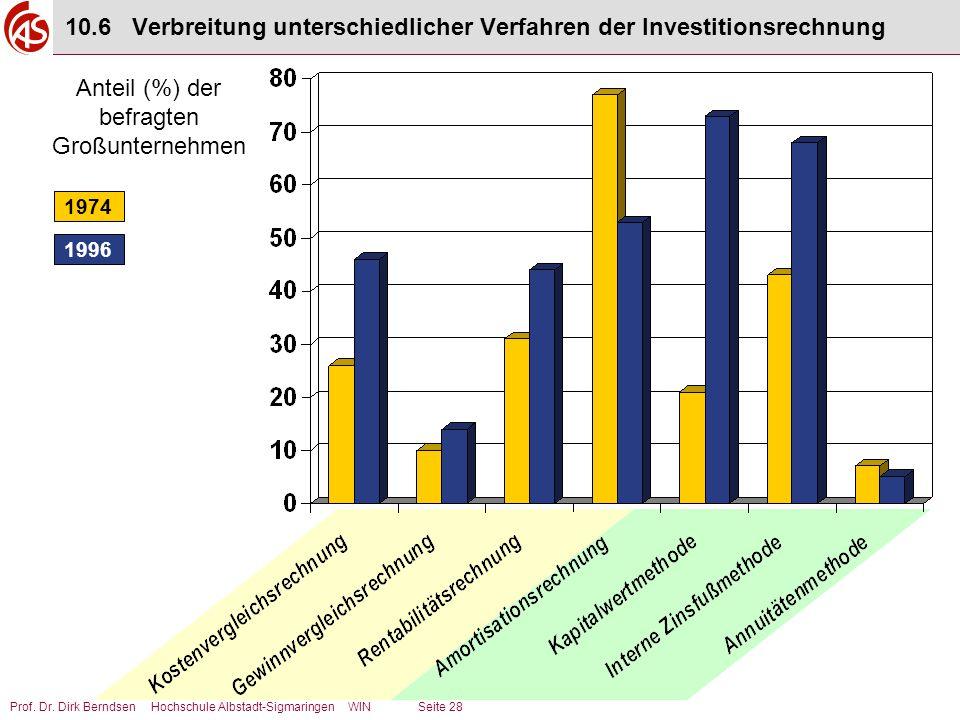 10.6 Verbreitung unterschiedlicher Verfahren der Investitionsrechnung