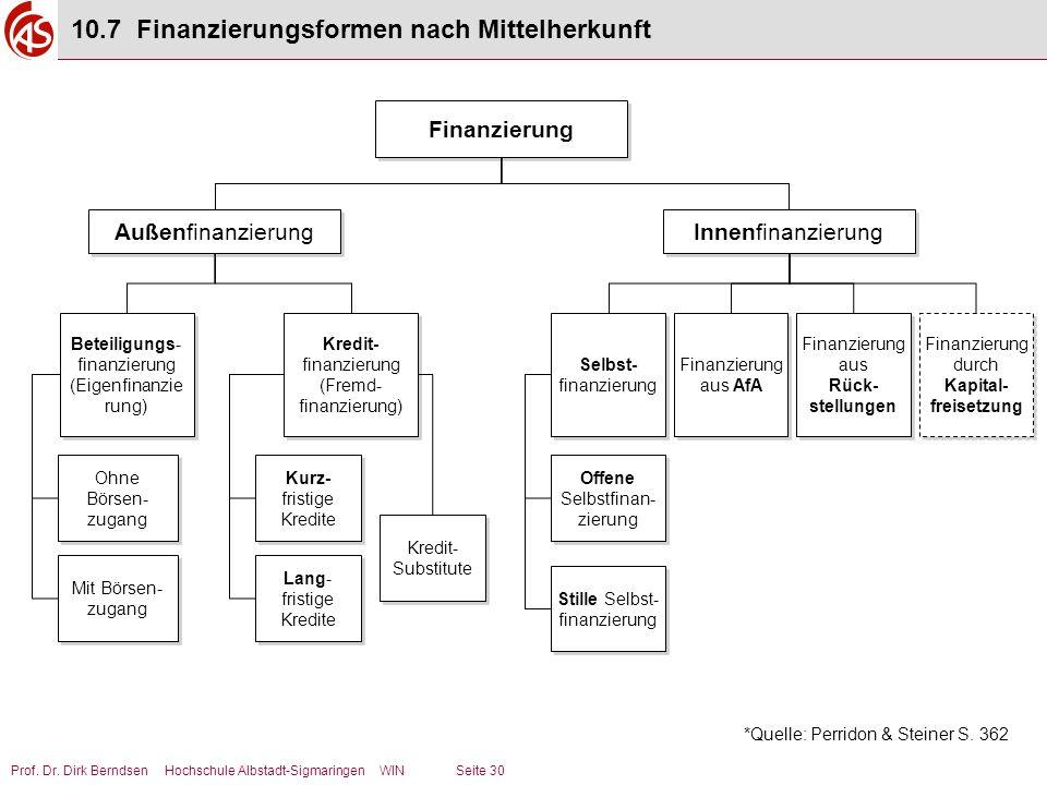 10.7 Finanzierungsformen nach Mittelherkunft