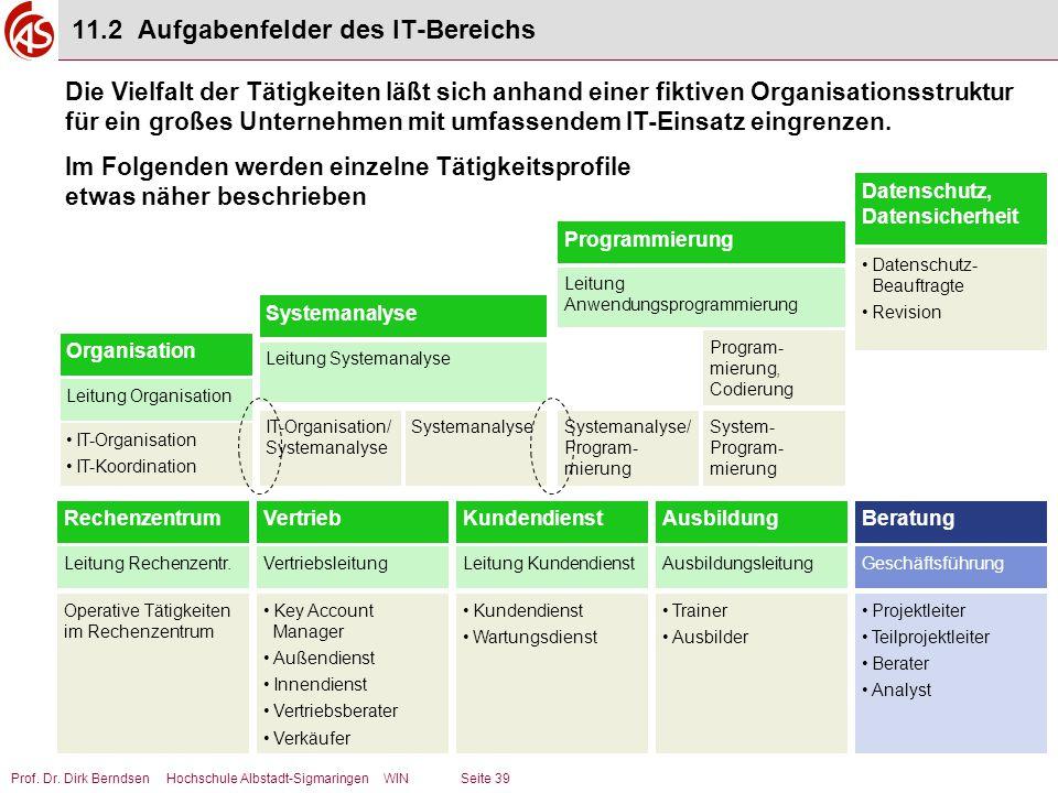 11.2 Aufgabenfelder des IT-Bereichs
