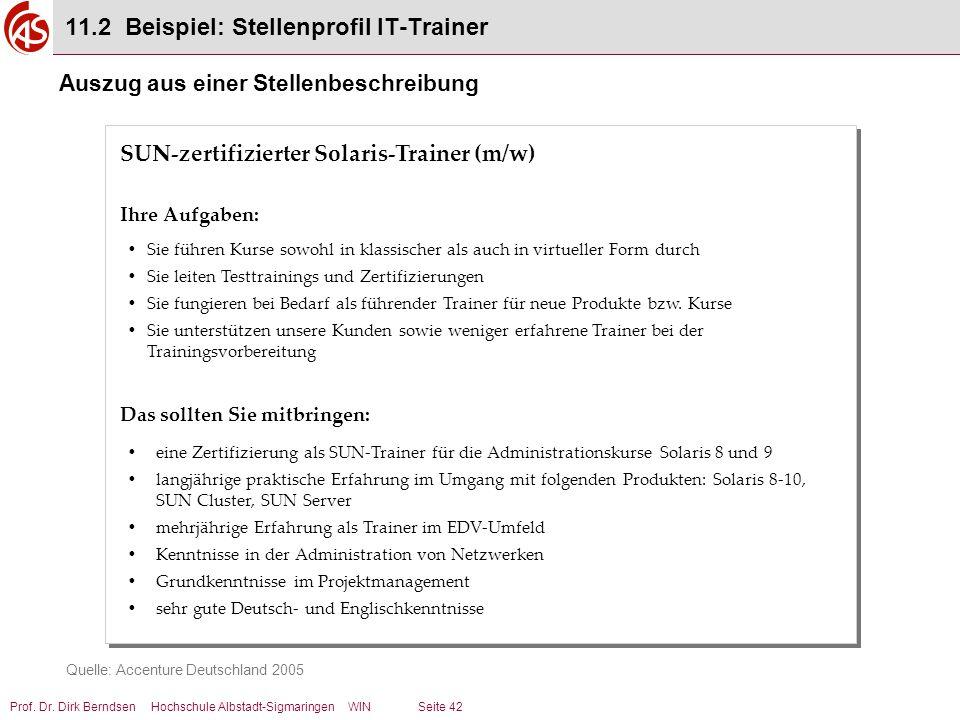11.2 Beispiel: Stellenprofil IT-Trainer
