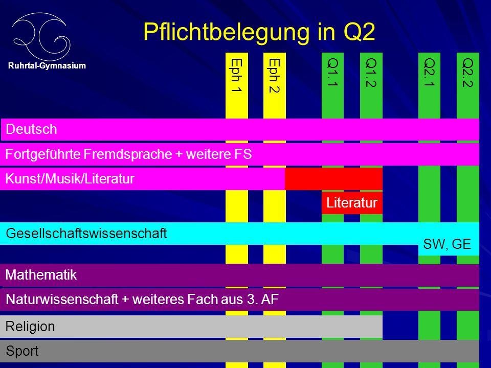 Pflichtbelegung in Q2 Deutsch Deutsch