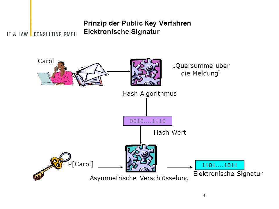Prinzip der Public Key Verfahren Elektronische Signatur