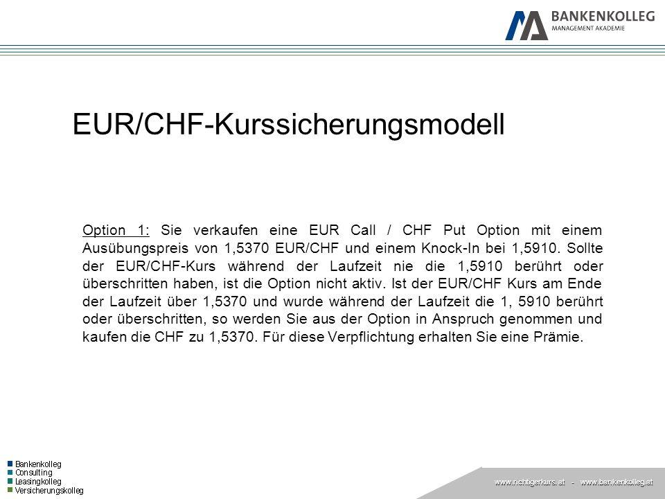 EUR/CHF-Kurssicherungsmodell