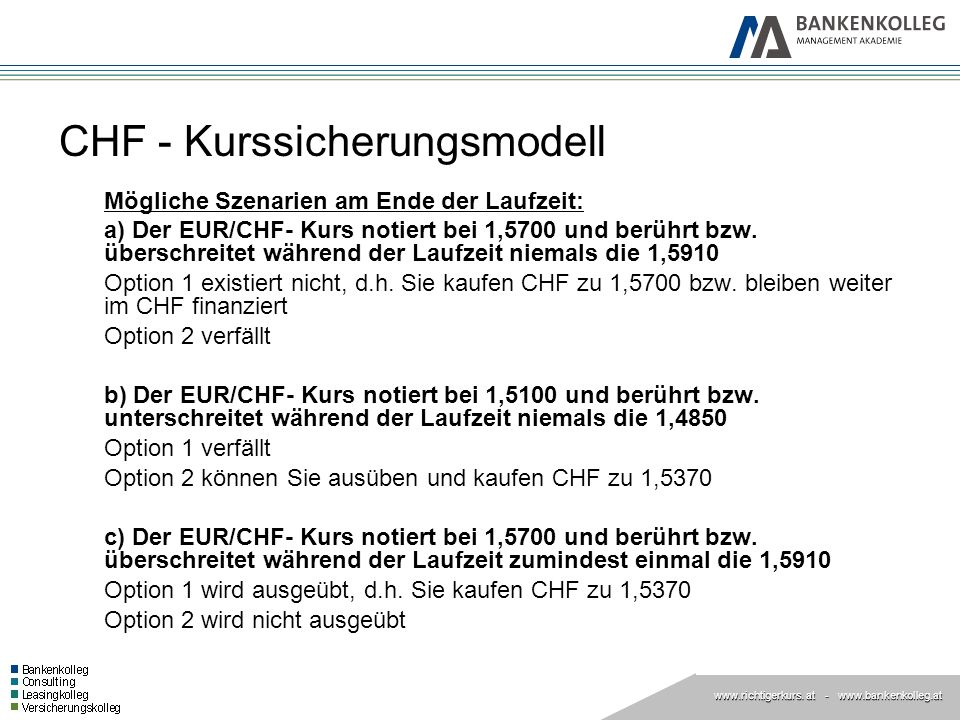 CHF - Kurssicherungsmodell