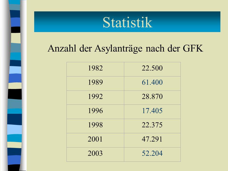 Anzahl der Asylanträge nach der GFK