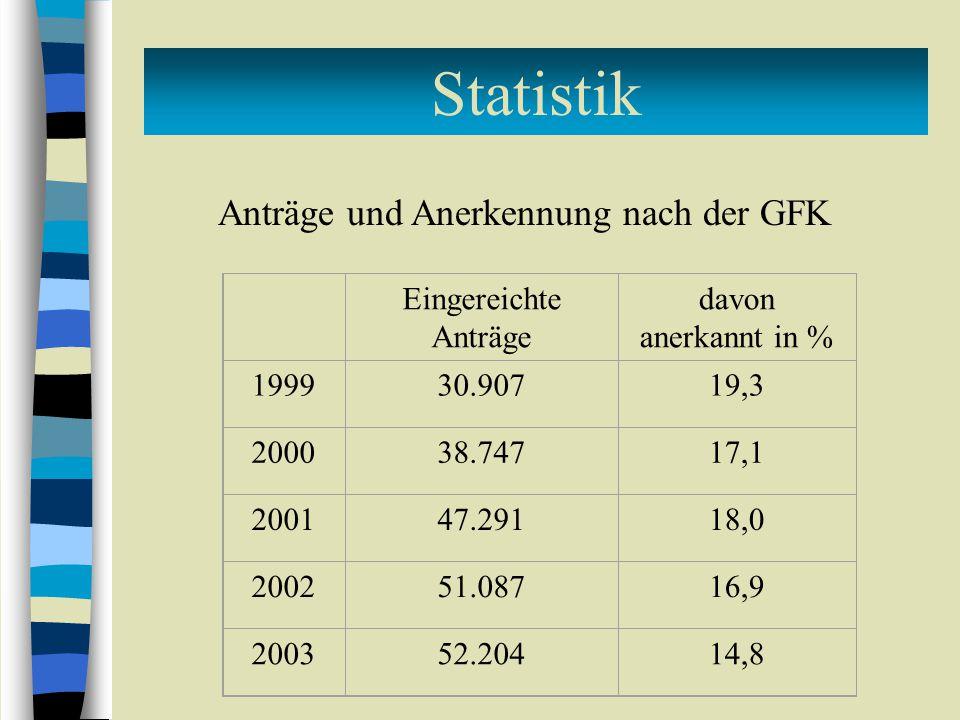 Statistik Anträge und Anerkennung nach der GFK Eingereichte Anträge