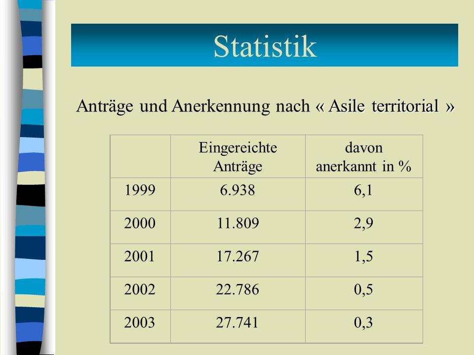 Statistik Anträge und Anerkennung nach « Asile territorial »
