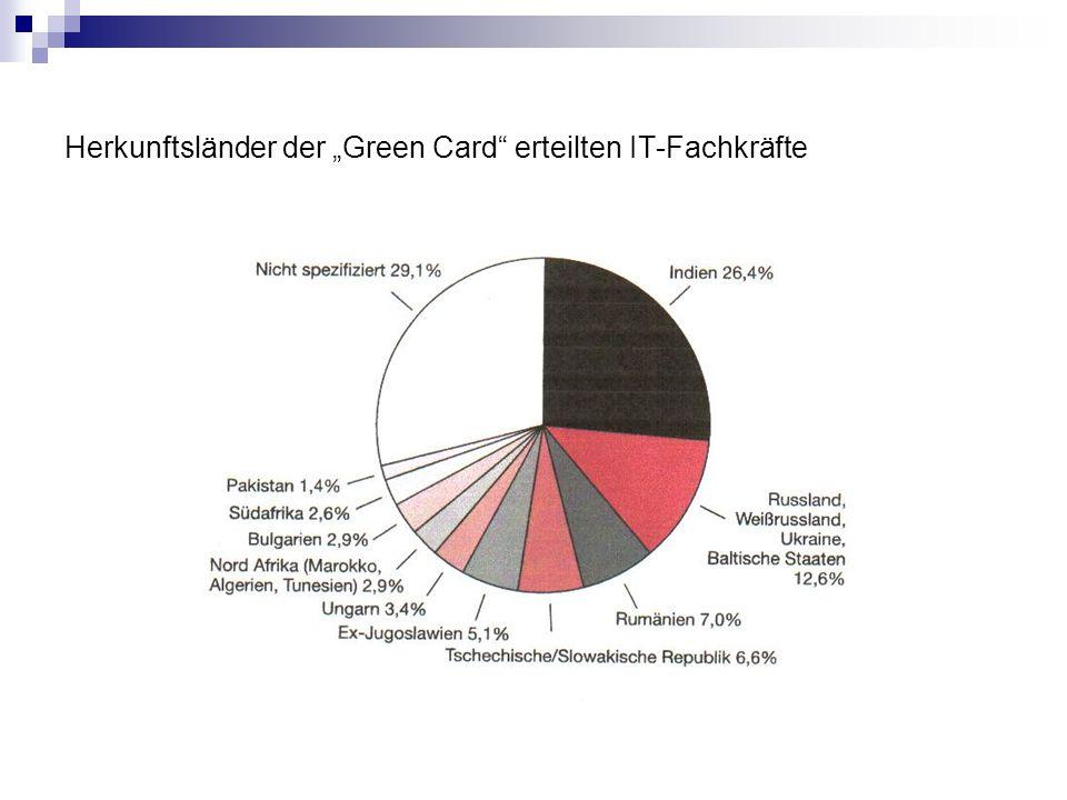 """Herkunftsländer der """"Green Card erteilten IT-Fachkräfte"""