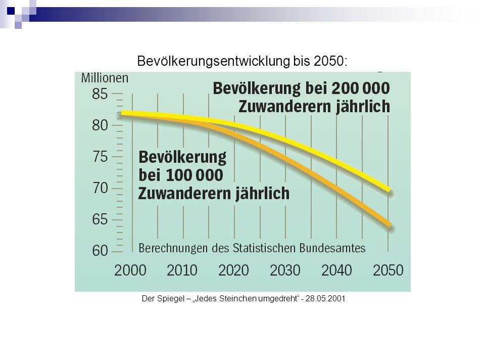 Bevölkerungsentwicklung bis 2050: