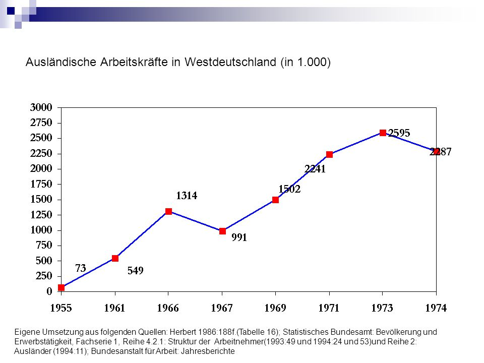 Ausländische Arbeitskräfte in Westdeutschland (in 1.000)