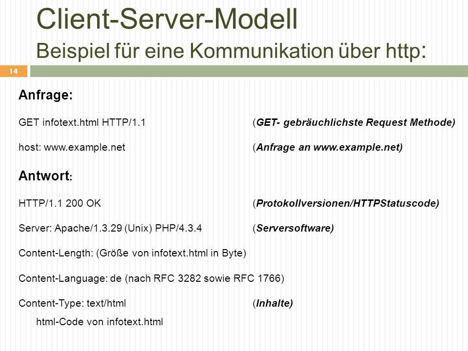 Client-Server-Modell Beispiel für eine Kommunikation über http: