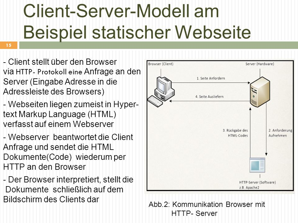 Client-Server-Modell am Beispiel statischer Webseite