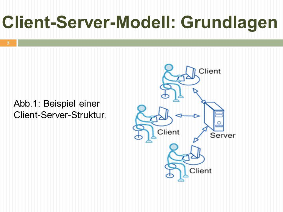 Client-Server-Modell: Grundlagen