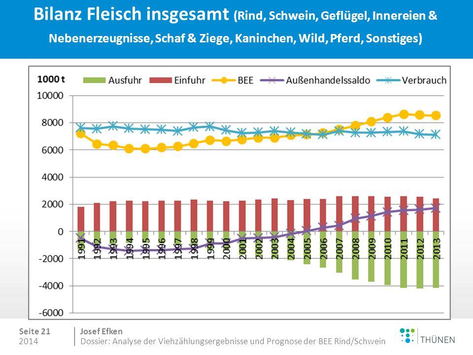 Entwicklung des Selbstversorgungsgrades verschiedener Fleischarten in Deutschland in %