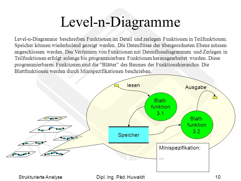 Level-n-Diagramme