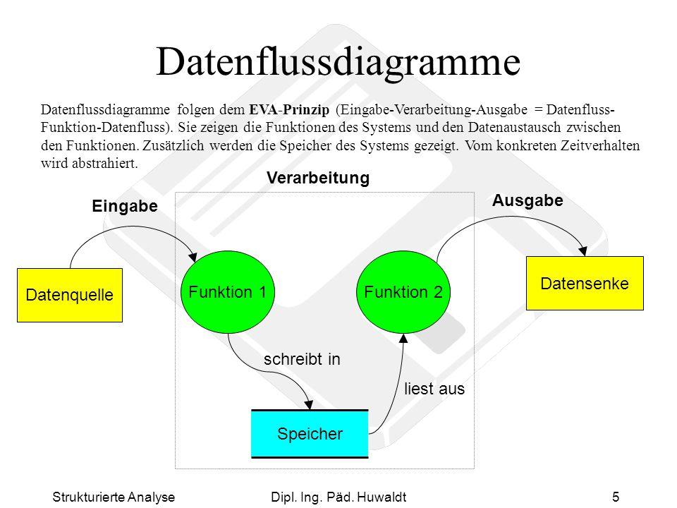Datenflussdiagramme Verarbeitung Ausgabe Eingabe Funktion 1 Funktion 2