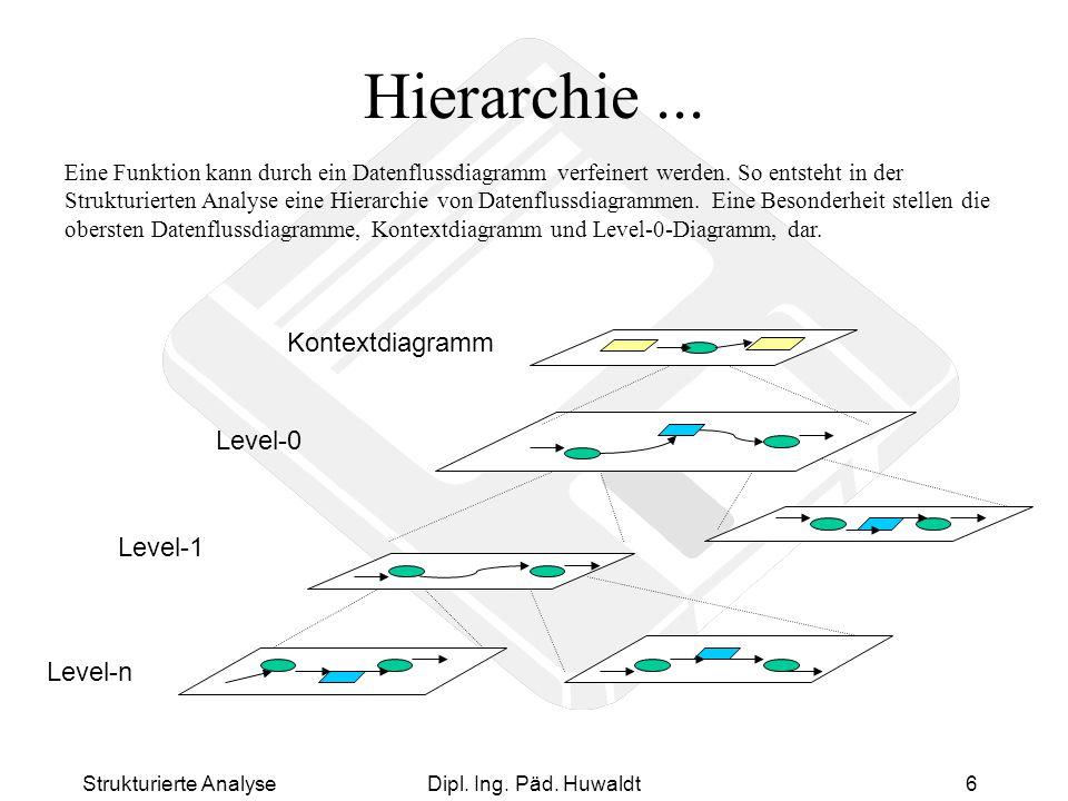 Hierarchie ... Kontextdiagramm Level-0 Level-1 Level-n