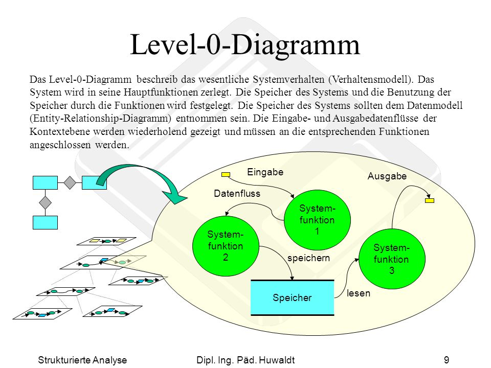 Level-0-Diagramm