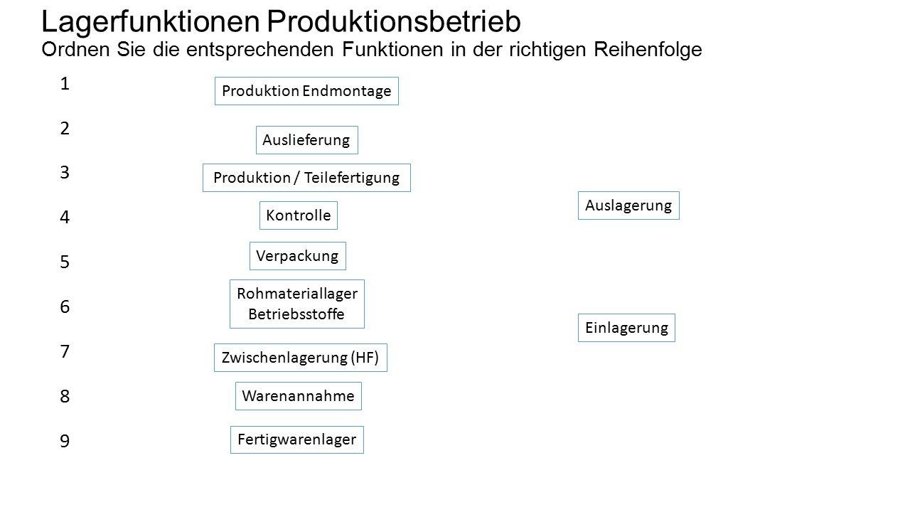 Lagerfunktionen Produktionsbetrieb Ordnen Sie die entsprechenden Funktionen in der richtigen Reihenfolge
