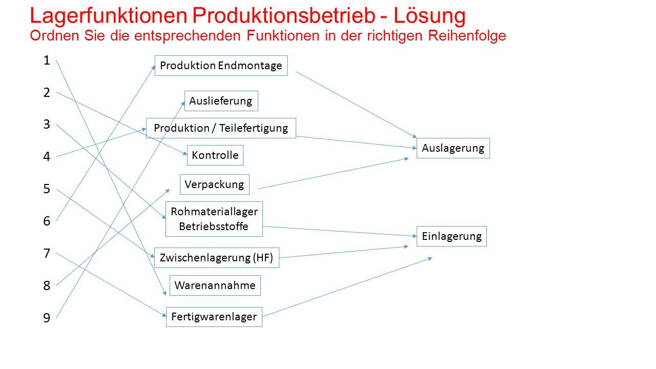 Lagerfunktionen Produktionsbetrieb - Lösung Ordnen Sie die entsprechenden Funktionen in der richtigen Reihenfolge