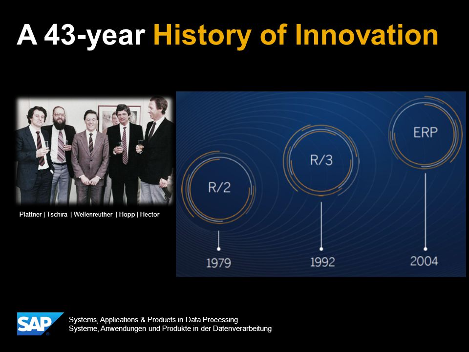 A 43-year History of Innovation