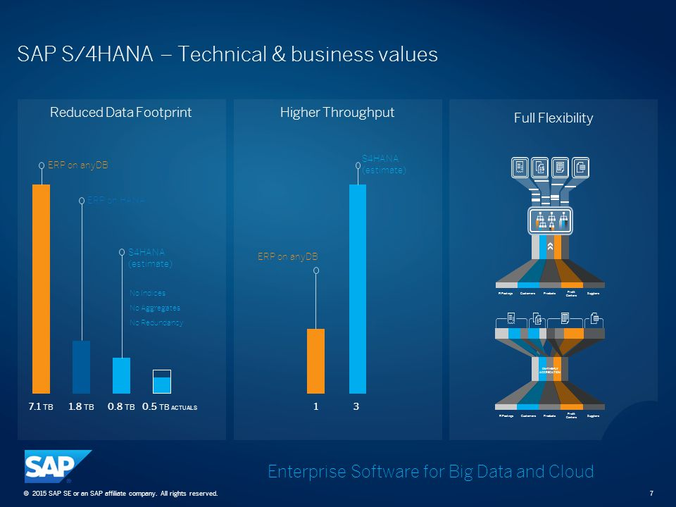 SAP S/4HANA – Technical & business values