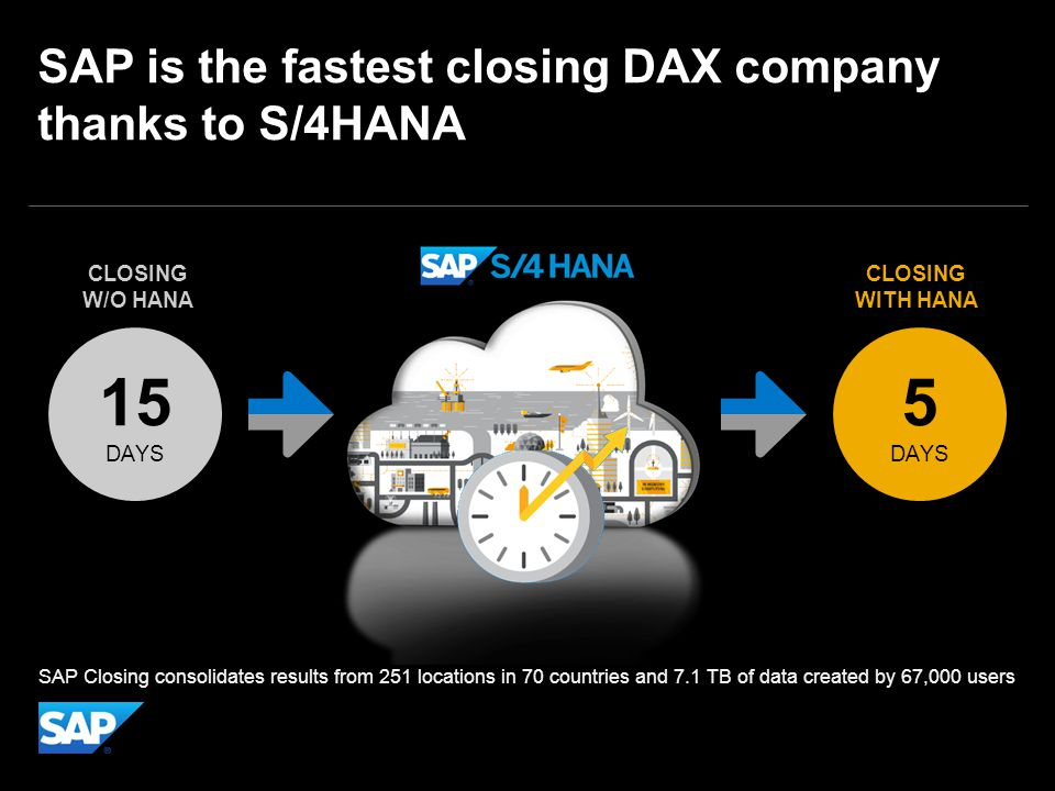 SAP is the fastest closing DAX company thanks to S/4HANA