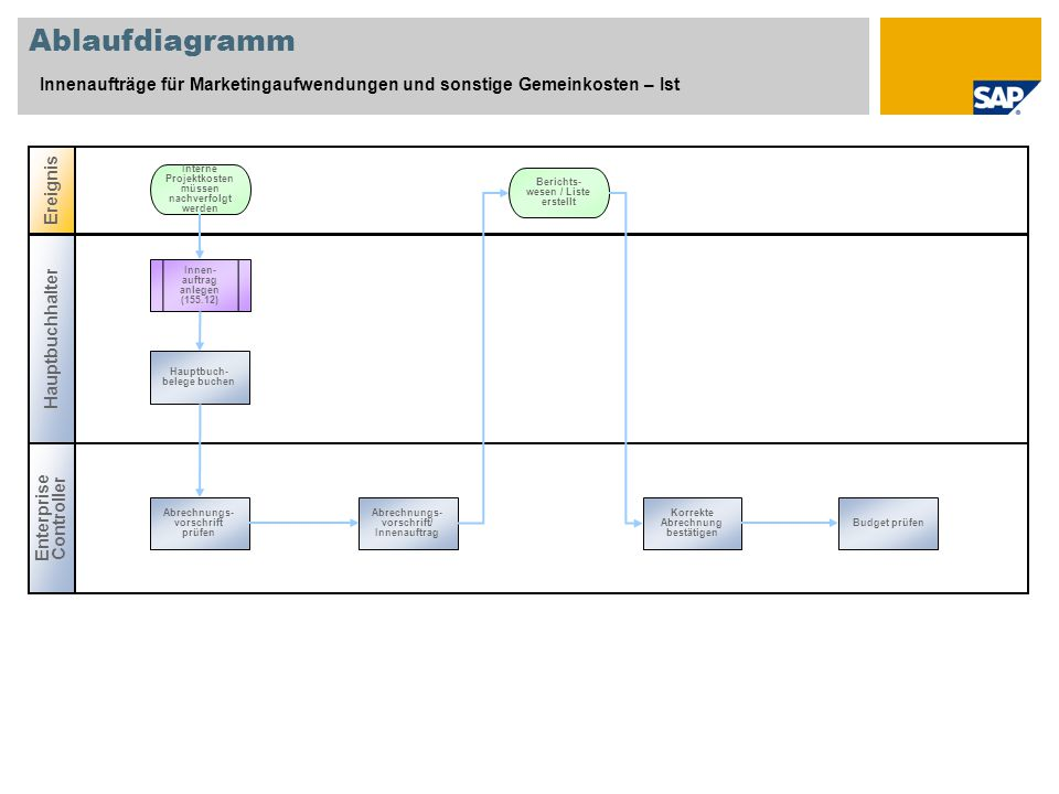 Ablaufdiagramm Innenaufträge für Marketingaufwendungen und sonstige Gemeinkosten – Ist. Ereignis. Interne Projektkosten müssen nachverfolgt werden.