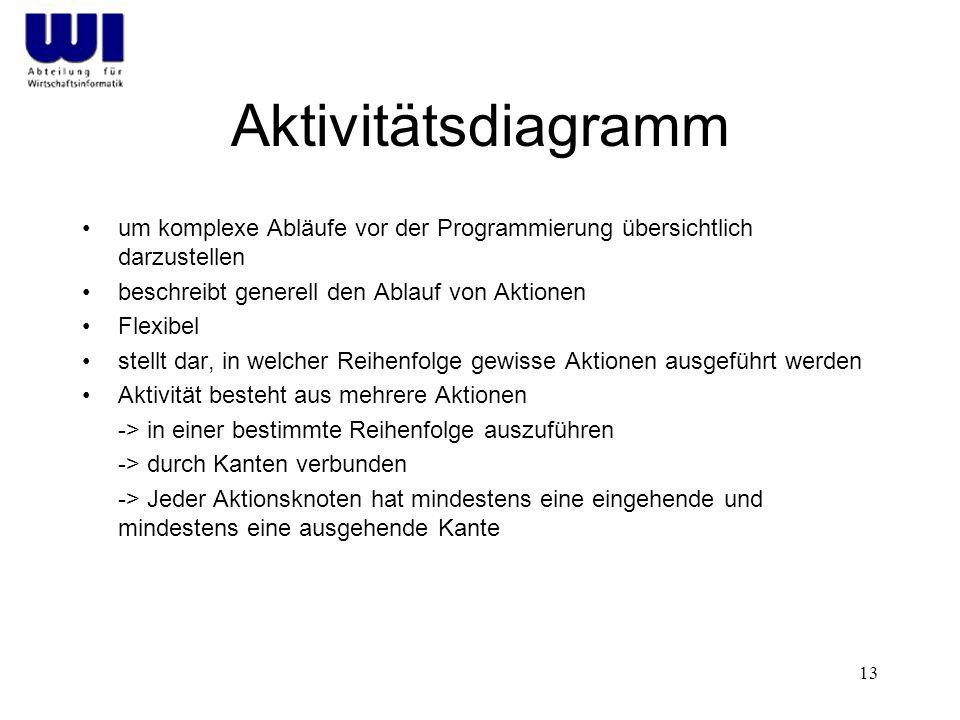 Aktivitätsdiagramm um komplexe Abläufe vor der Programmierung übersichtlich darzustellen. beschreibt generell den Ablauf von Aktionen.