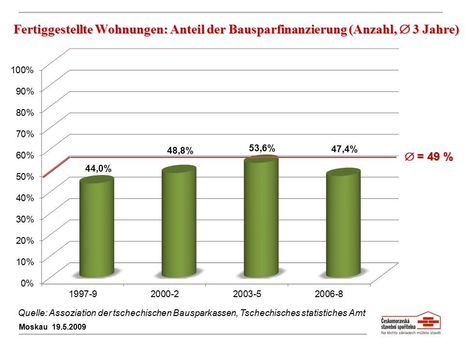 Fertiggestellte Wohnungen: Anteil der Bausparfinanzierung (Anzahl,  3 Jahre)