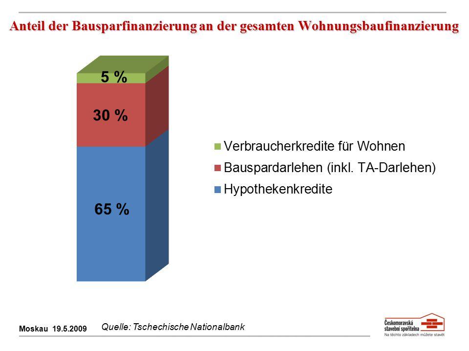 Anteil der Bausparfinanzierung an der gesamten Wohnungsbaufinanzierung